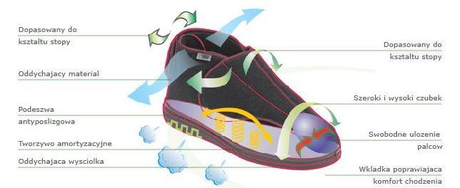 Właściwości obuwia Dr Orto