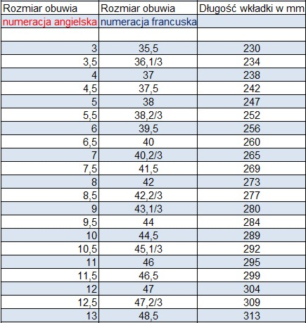numeracja butów